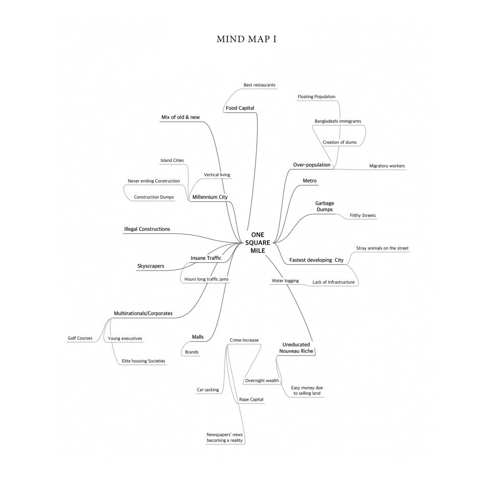 3.-MIND-MAP-I